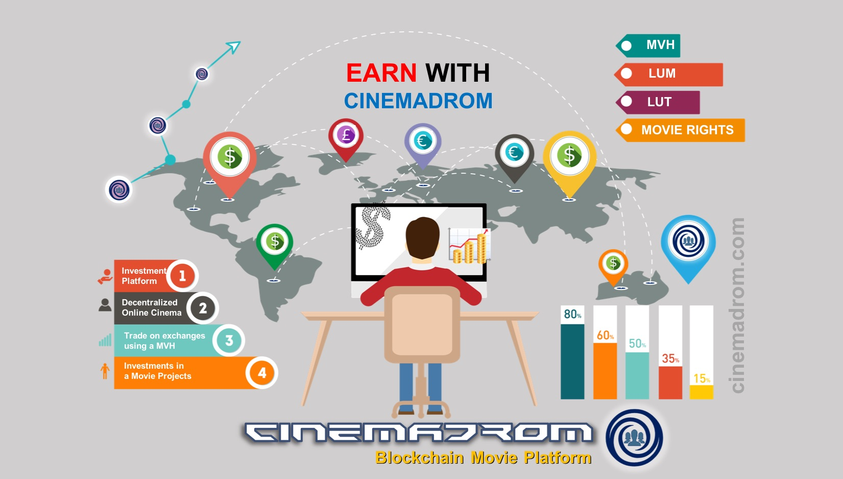 Why is the Cinemadrom Platform interesting and how can any a user make money on it?